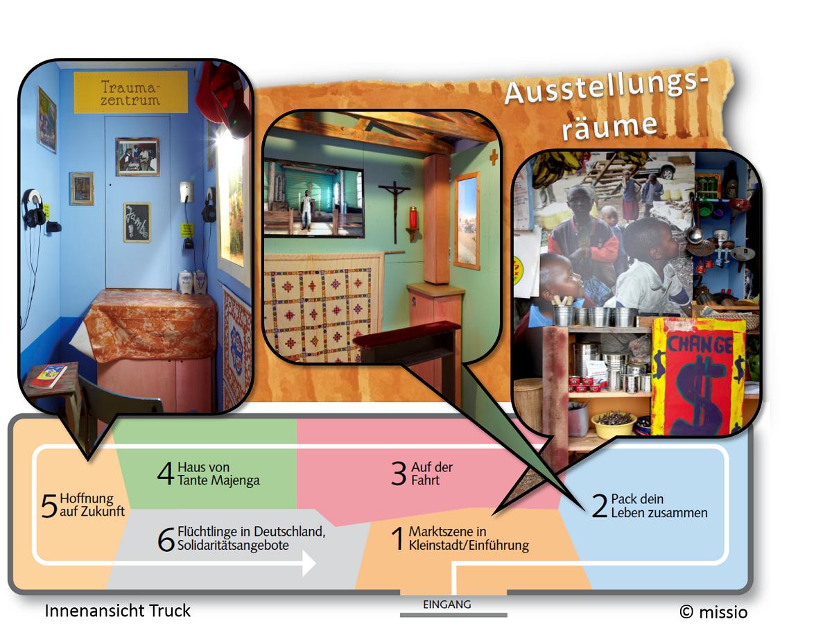 Abb. 1: Stationen der Ausstellung. CC BY-NC-ND: www.missio-hilft.de: Infos rund um den missio-Truck (Powerpoint 2010), Folie 20. URL: https://www.missio-hilft.de/de/aktion/schutzengel/fuer-familien-in-not-weltweit/downloads-6/ (Zuletzt aufgerufen: 15.04.2015).