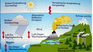 Abbildung 1: Das Klimasystem und seine Komponenten