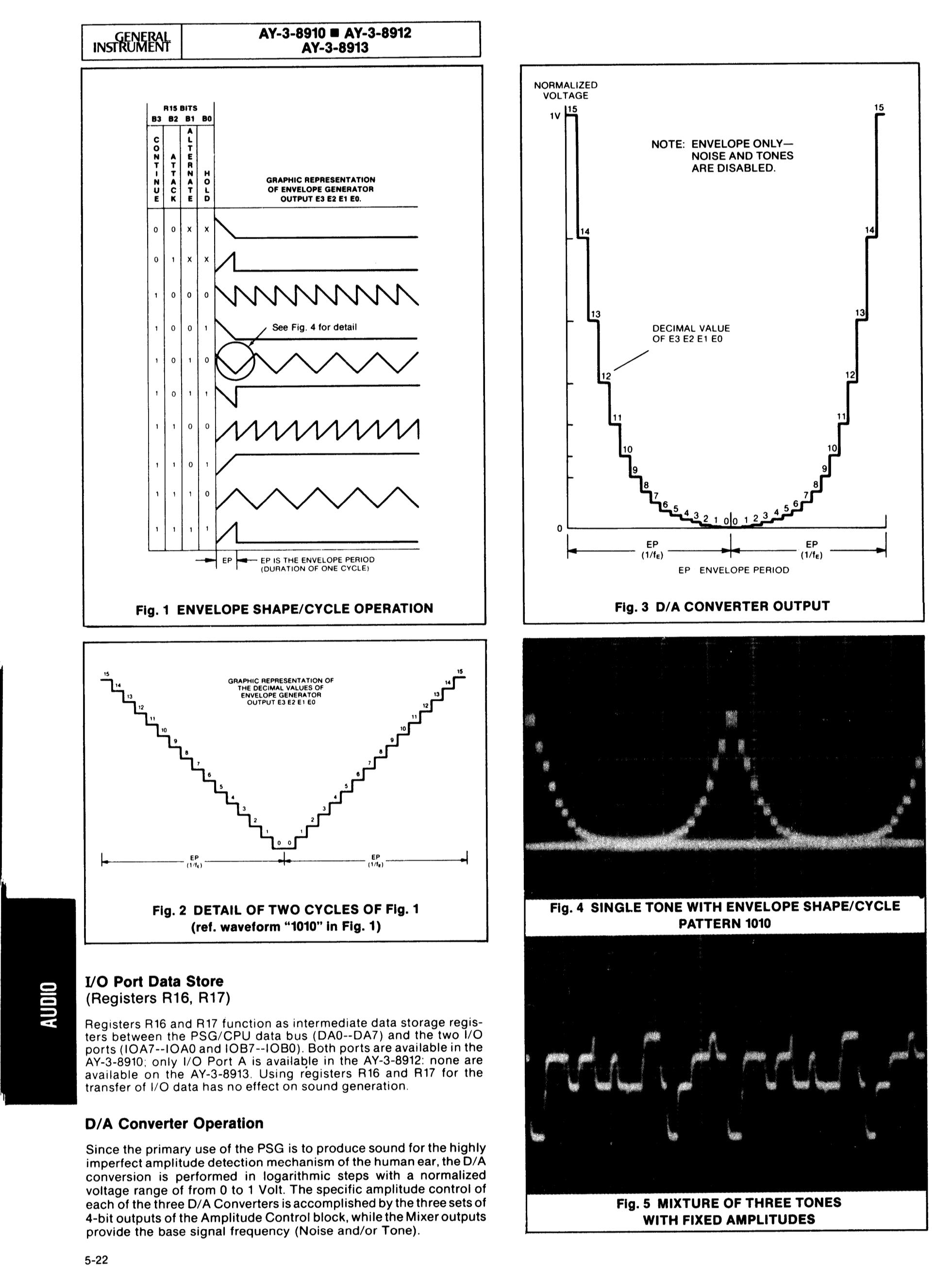 Abb. 2: Seite aus dem Manual des AY-3-8910 [GI 1978:26-31], auf der u.a. die Hüllkurvenfunktionen zu sehen sind (oben links).