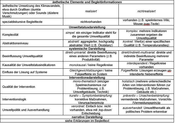 Tabelle 1 - Durch Klicken vergrößerbar
