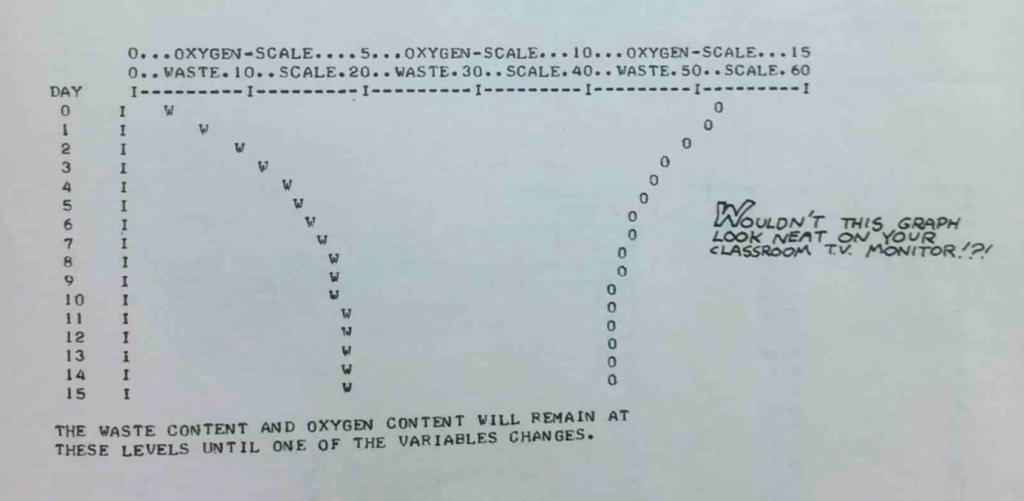 Abbildung 3: Beispiel eines ausgedruckten Graphen von POLUT aus What to Do After you Hit Return.